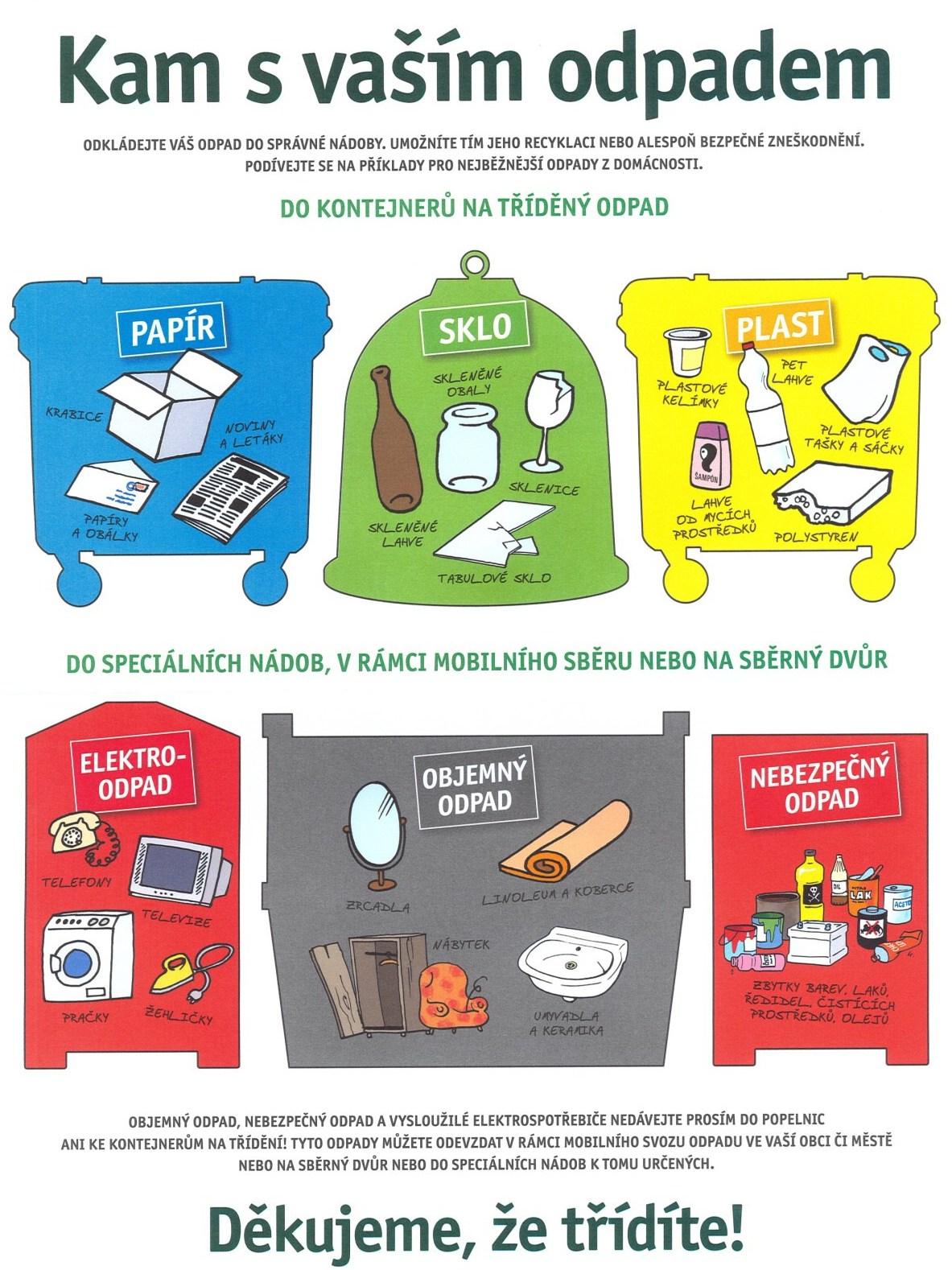Třídíme odpad: kam s vaším odpadem?